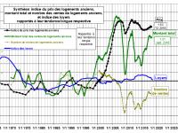L'immobilier locatif n'est pas toujours rentable mais existe t'il de meilleurs investissements ?