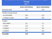 [Statistique] La réalité de la pauvreté en France avant et après redistribution et solidarité nationale