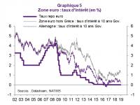 Vers l'irréversibilité des taux très bas ? La Japonisation des taux d'intérêt.