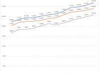 Quel est le coût de construction d'une maison ? Une hausse de 28% depuis 10 ans.