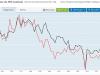 Comment comparer le rendement d'un investissement immobilier ou d'un placement financier ?
