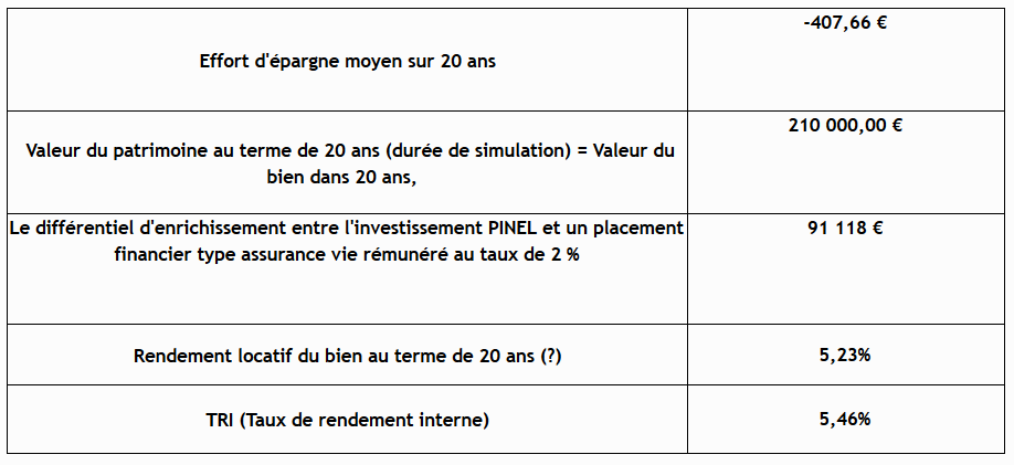 investissement immobilier quel rendement