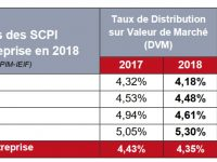 Le classement des SCPI selon leur taux de rendement 2018 (TDVM)