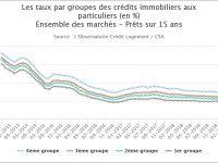 Crédit immobilier : Des taux bas, mais une inquiétante augmentation de la durée des emprunts