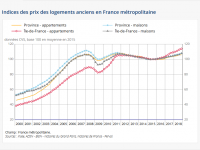 En 2018, les prix de l'immobilier ont augmenté de 3.20% en moyenne et+5.70% à Paris.