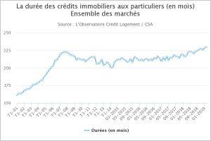 Crédit immobilier : Est il raisonnable d'emprunter sur 25 ans ou plus ?