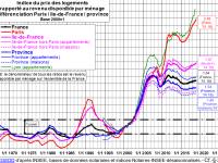 Êtes vous prêt pour la hausse des prix de l'immobilier et des terrains constructibles ?