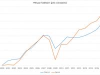 Faut-il avoir peur de la japonisation de l'économie de la zone Euro ?