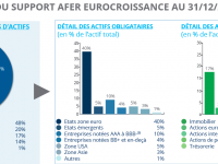 Assurance vie : L'eurocroissance est la moins mauvaise alternative au fonds euros, mais …