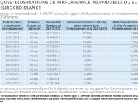 Quel rendement pour l'assurance vie Eurocroissance ?