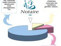 Négocier les frais de notaire sur un achat immobilier pour obtenir une (petite) réduction des émoluments du notaire