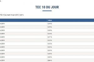 L'OAT 10 ans inférieure à 0% ! Les taux d'intérêt négatifs s'installent en France !