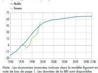 Le vieillissement de la population est à l'origine de la hausse (passée et future) des prix de l'immobilier