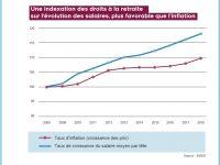 Réforme des retraites : Ces préconisations inquiétantes du rapport DELEVOYE