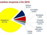 Assurance vie : Ne pas sous-estimer le risque réel des fonds euros ! Analyse de leur composition 2019