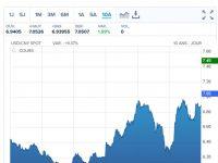 Le CAC40 chute de 6% en deux jours. Après la guerre commerciale, la guerre des monnaies entre Chine et USA