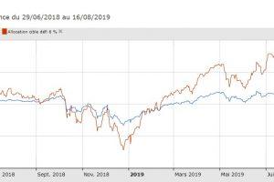 Turbulences boursières estivales : stop ou encore ? Reporting Août 2019 du #defi6%