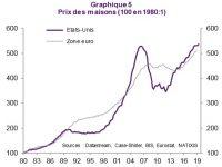 Même avec des taux de crédit immobilier au plus bas, les prix de l'immobilier peuvent baisser.