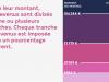 Formule de calcul de l'impôt sur le revenu 2020 : Barème et décote sont modifiés