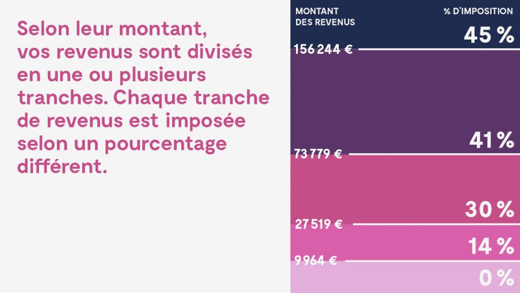 Formule De Calcul De L Impot Sur Le Revenu 2020 Bareme Et Decote