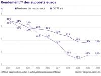 Assurance vie : Generali annonce un effondrement des rendements. Le fonds euros c'est terminé !