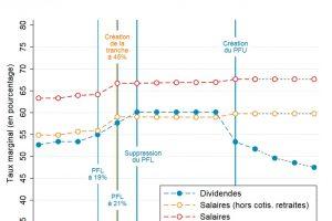 Se verser des dividendes plutôt qu'un salaire est une stratégie fiscale efficace pour réduire l'impôt !