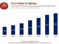 Assurance vie : La chute des rendements 2019 du fonds euros se confirme ! Mais ou va l'argent des épargnants ?