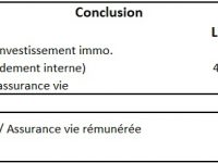 Comprendre et calculer la rentabilité d'un investissement locatif en location meublée (LMNP). Simulation détaillée !
