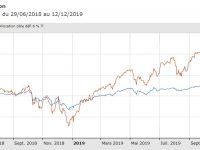 Hausse des marchés actions : et ça continue, encore et encore… Le reporting du #defi6% en décembre 2019 !