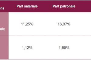 Pourquoi la suppression des cotisations retraite au-delà de 120 000€ risque d'aggraver le déficit du régime par répartition !