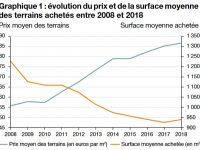 Investissement immobilier : Le prix des terrains constructibles en hausse de 58% depuis 2008 !