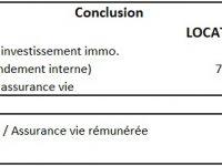 Comprendre et calculer la rentabilité d'un investissement locatif en Loi PINEL. Simulation détaillée
