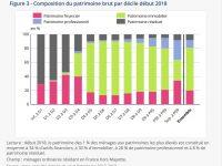 Statistiques sur le patrimoine des Français. Faites vous partie des plus riches ?