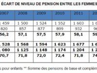Les conséquences de la réforme des retraites sur la retraite des femmes !