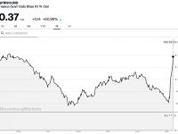 Les taux d'emprunt de l'état Français (OAT 10 ans) augmentent fortement. La pression monte …