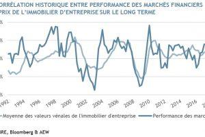 Immobilier : Le prix des parts de SCPI affecté par la baisse des cours de bourse ?
