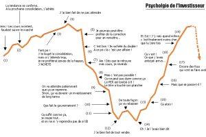 Bourse : S'extraire de l'émotion du marché et se concentrer sur la valeur de long terme de l'entreprise