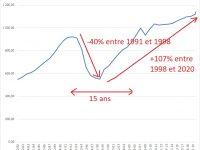 SCPI : Attendre une baisse de la valeur des parts de SCPI avant d'investir ?