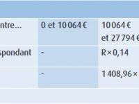 Impôt sur le revenu : Êtes vous concerné par le plafonnement des effets du quotient familial à 1567€ par demi-part ?