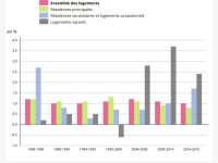 Le marché immobilier sinistré par le coronavirus ! Vers un «grand plan de relance» ?